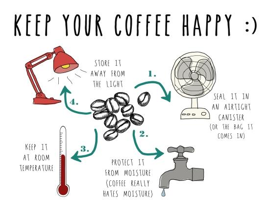 Pact Coffee Happy Coffee